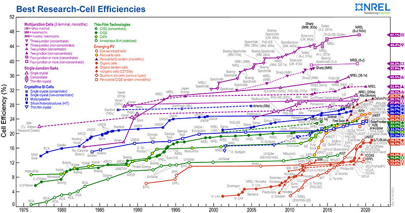 What is the best solar panel efficiency?