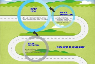 "Solar Panels let you ""go green"" when going solar."